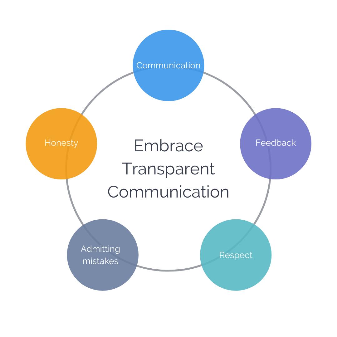 transparent communication - for truvelop tip aug 1-1